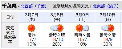 千葉県週間天気予報